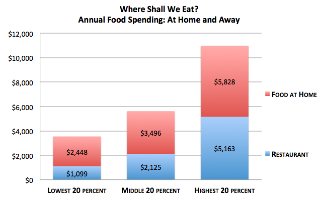 12 Charts that Show What's Wrong with your Diet (and why