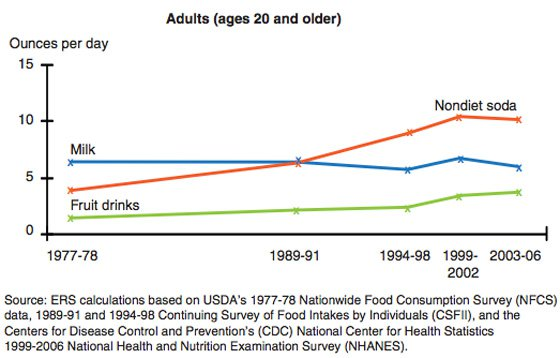 caloric-beverage-consumption-graphs