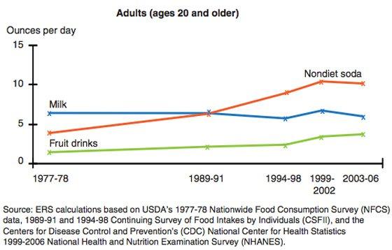 caloric-beverage-consumption-graphs
