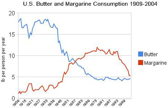 consumption-of-butter-and-margarine-in-usa
