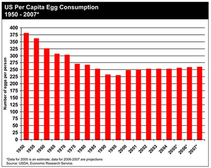 egg-consumption-in-usax