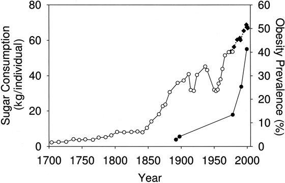 sugar-consumption-graphs